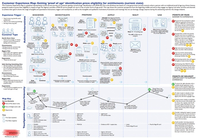 Customer Journey Map графически